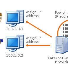 A Summary of IP Addressing Types